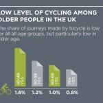 The potential for the return of an endangered species – the older cyclist