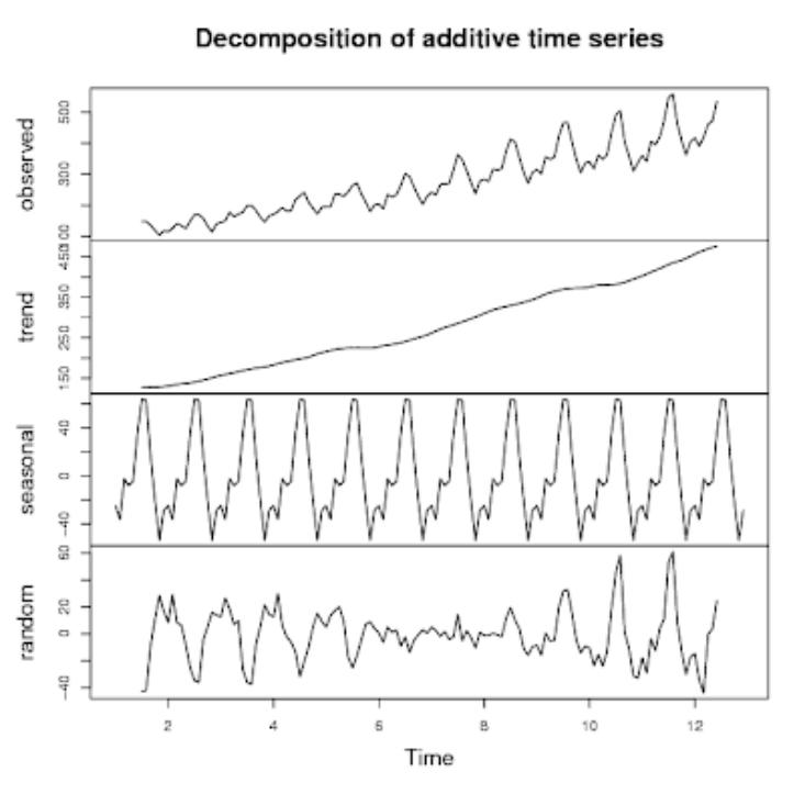 time series graph
