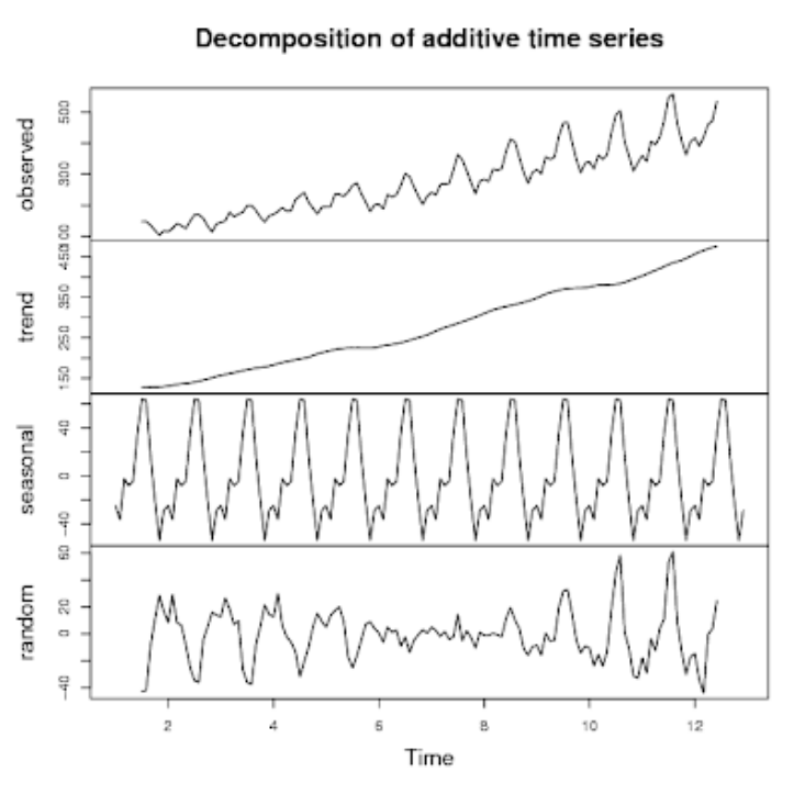 time series graph