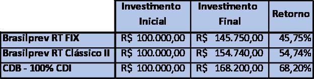 investimento em previdência