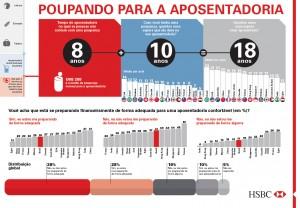 O brasileiro e a aposentadoria