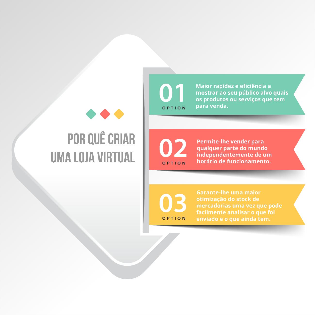 Porque é que o marketing digital e o posicionamento do seu site são tão importantes?