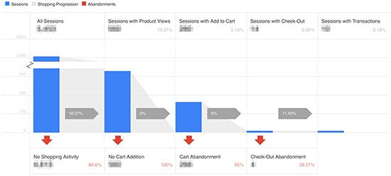 Hotel website analytics funnel