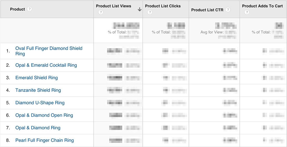 Product level analytics
