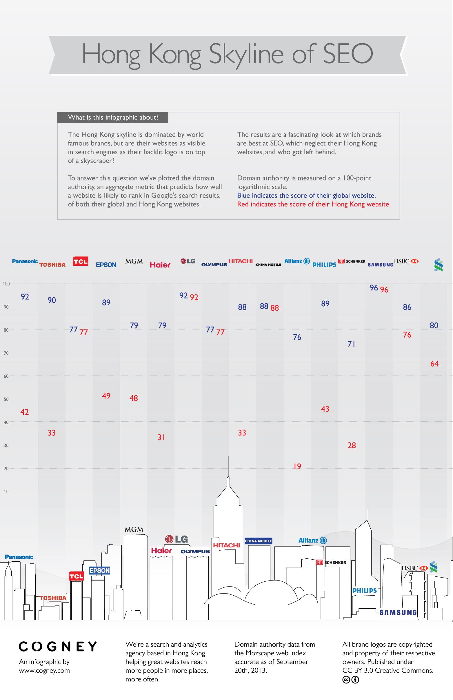 Hong Kong skyline of SEO infographic