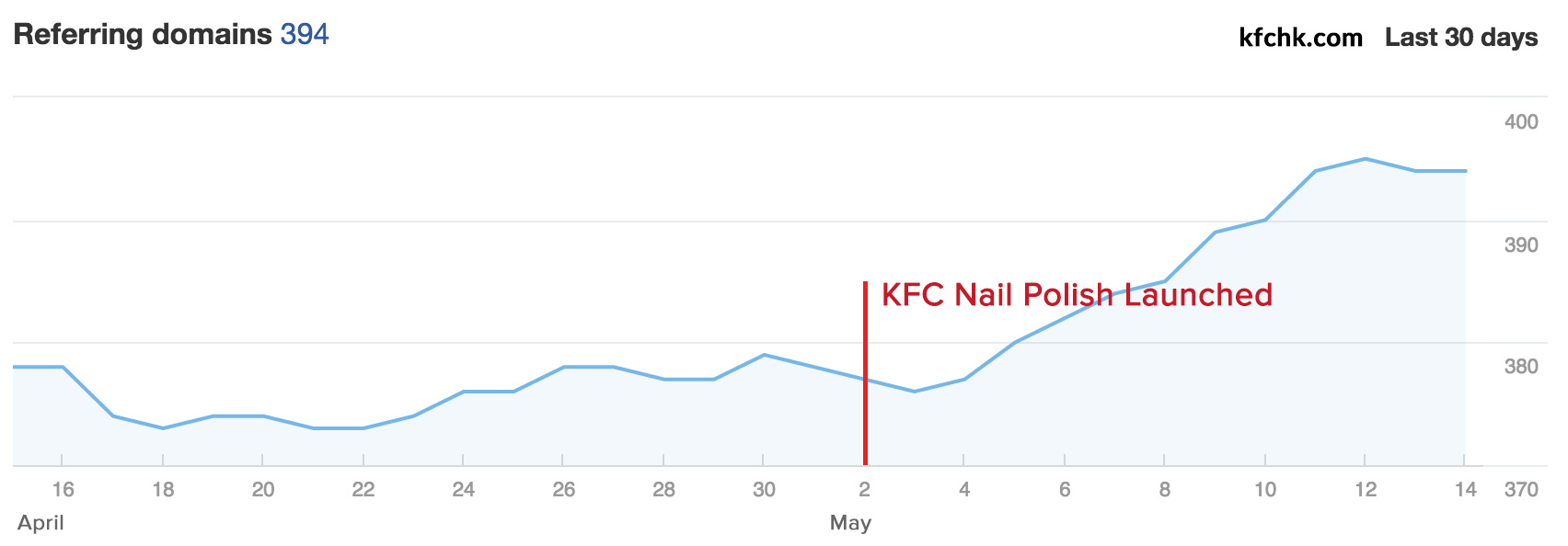 KFC only gained about 20 links from this