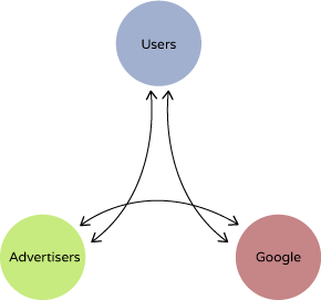 Google eco-system