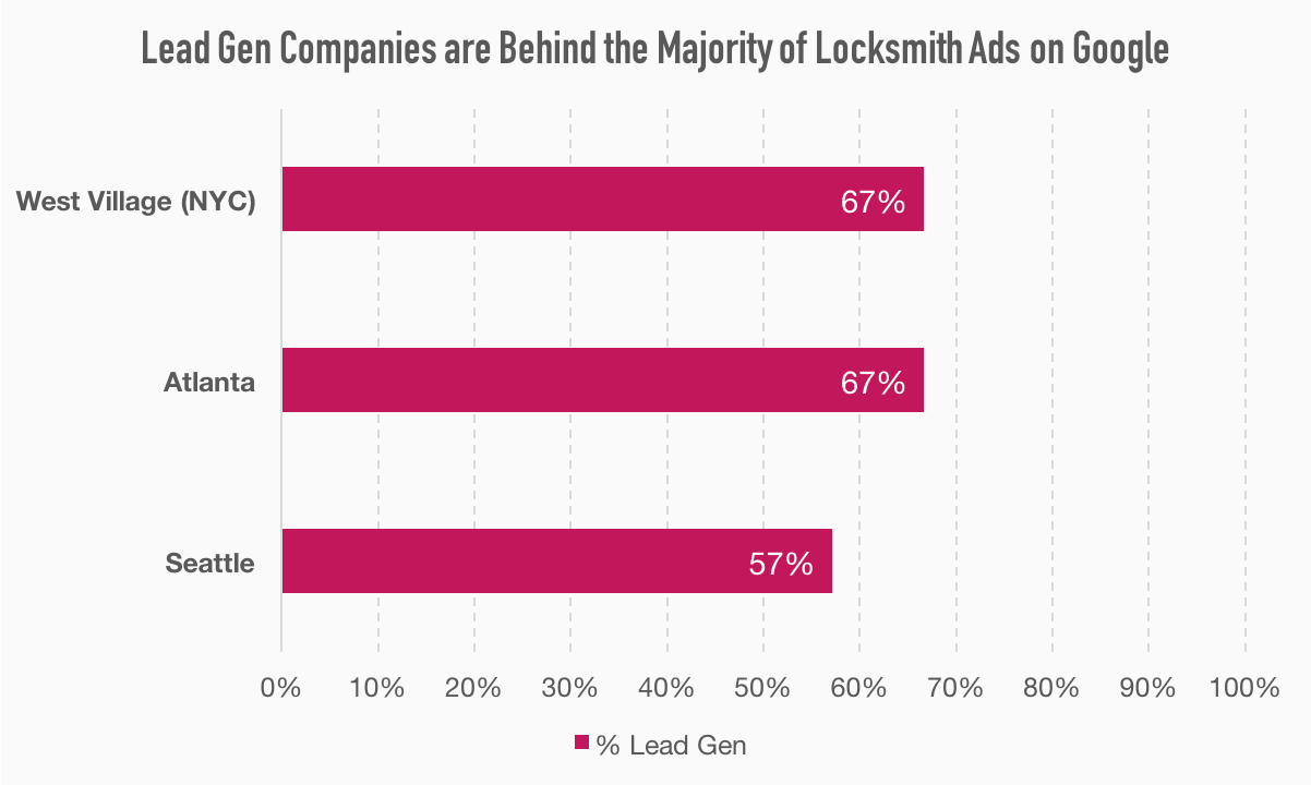 Percentage of locksmith ads that point to lead gen websites in 3 cities