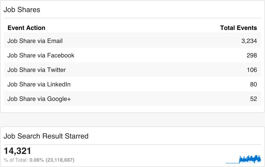 Analytics dashboard widget