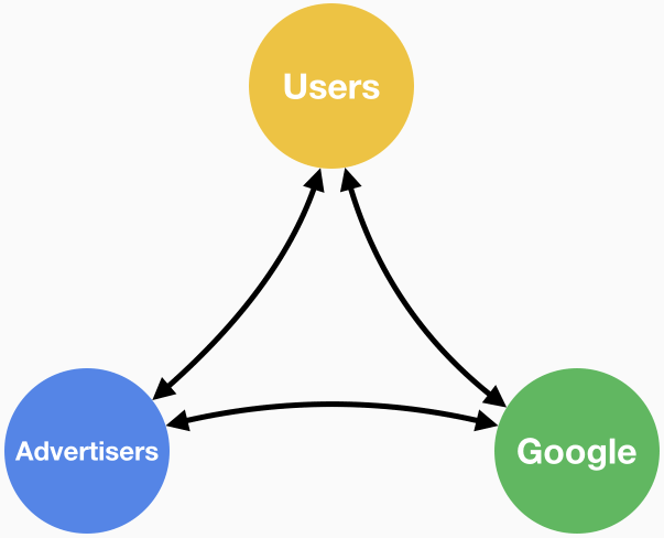 Google wants to keep all three parties - Google, advertisers, and users - happy and coming back
