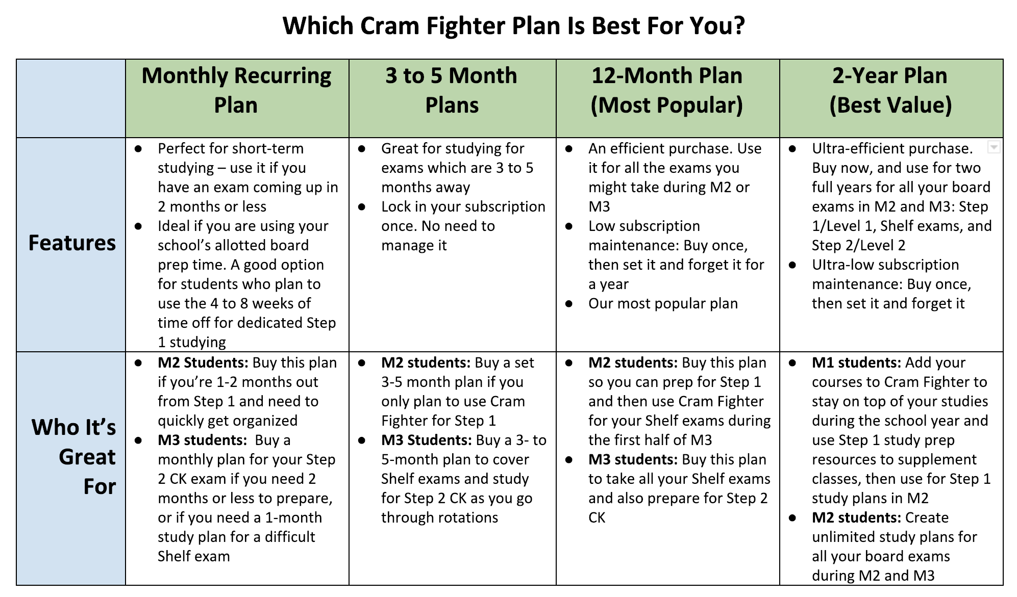 Which Cram Fighter Plan Is Best For You? – Cram Fighter Medical