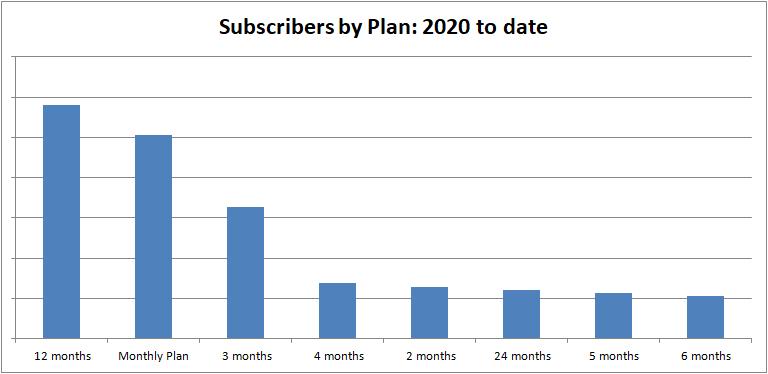 Cram Fighter Subscription Trends 1