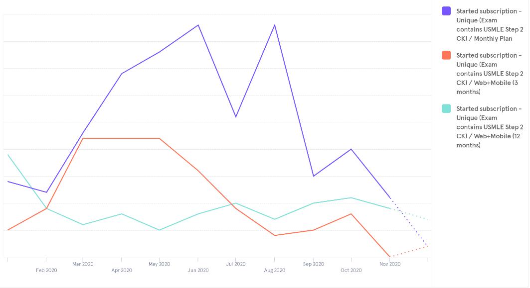 Cram Fighter Subscription Trends 3