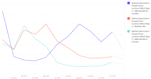 Cram Fighter Subscription Trends 2