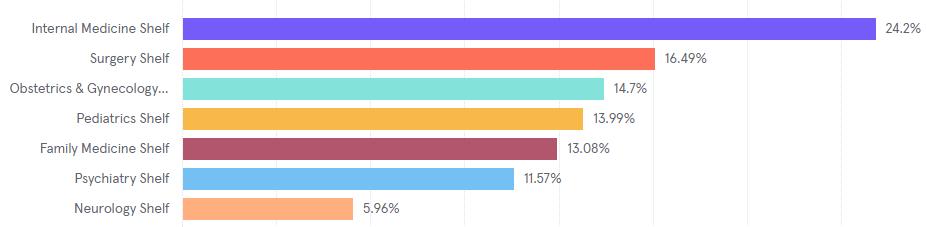 Popularity of exams
