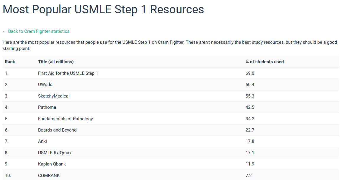 Most Popular Step 1 Resources