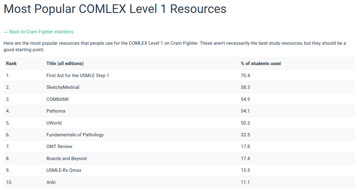 Most Popular Level 1 Resources