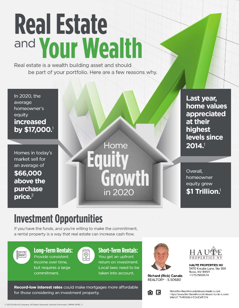 Real Estate and Your Wealth
