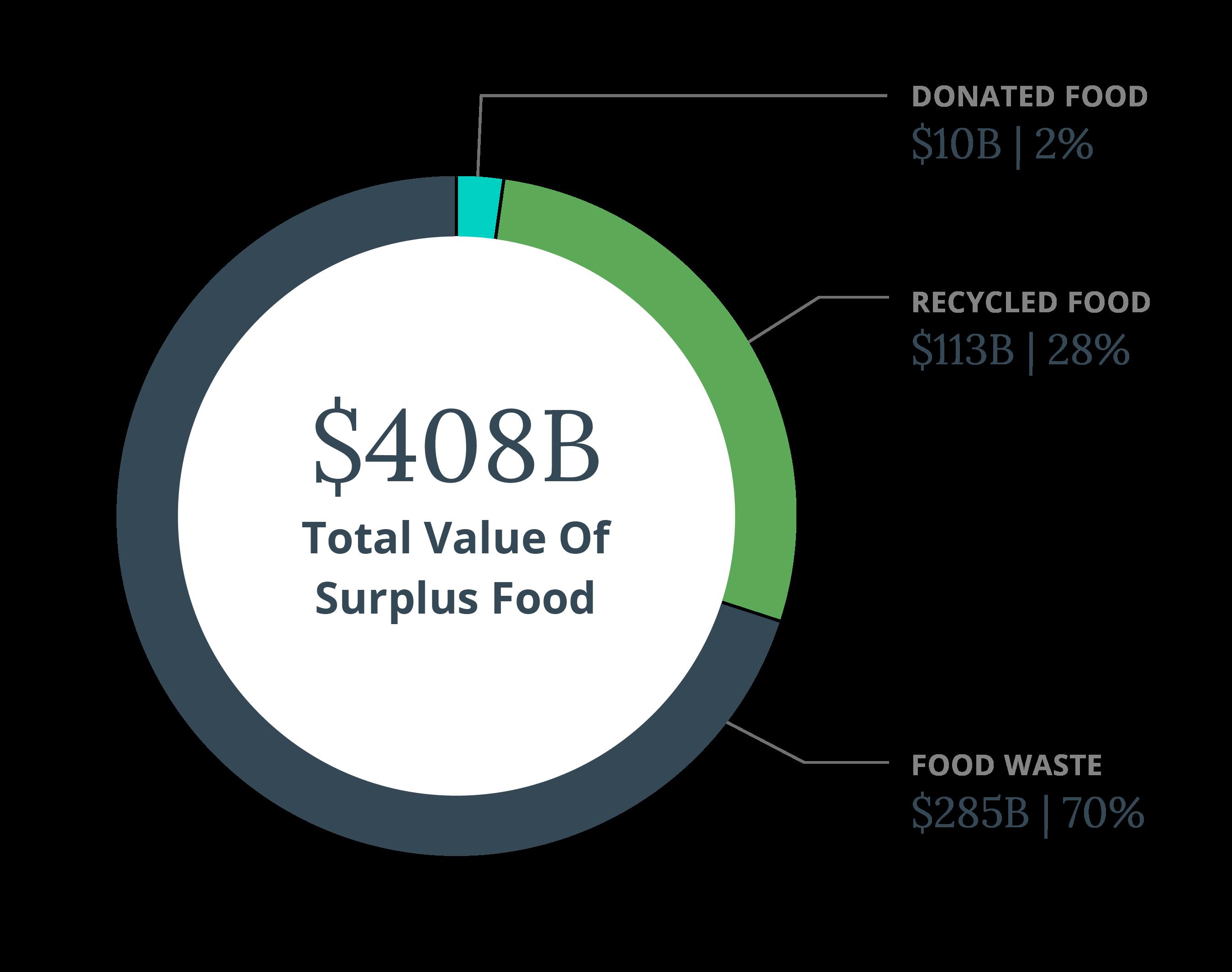 Source: ReFed.com statistics