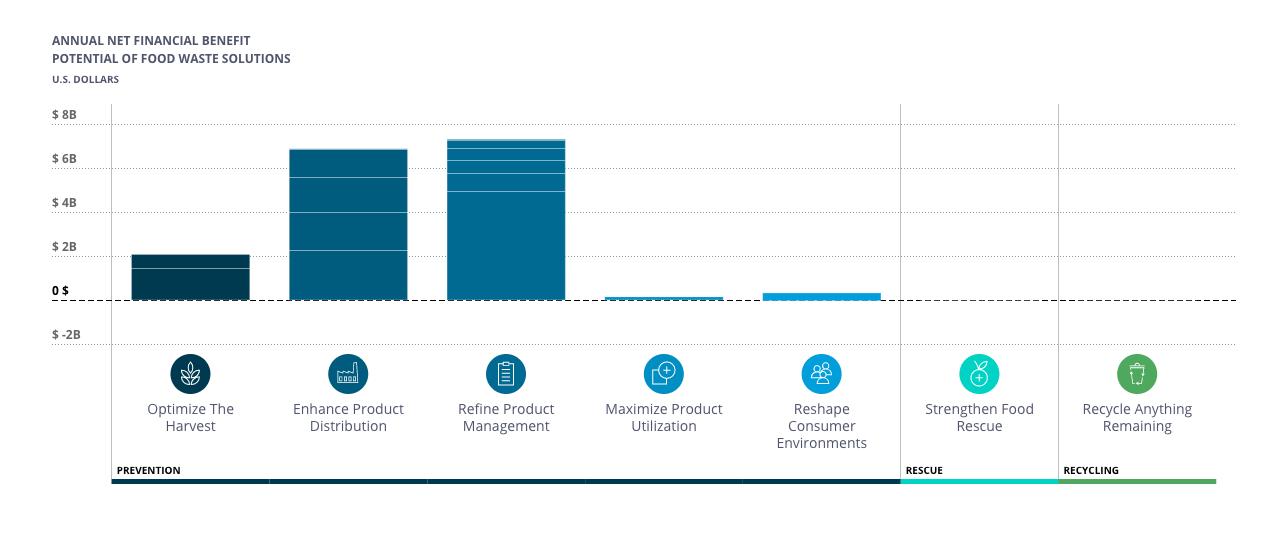 Retailers Insights Engine