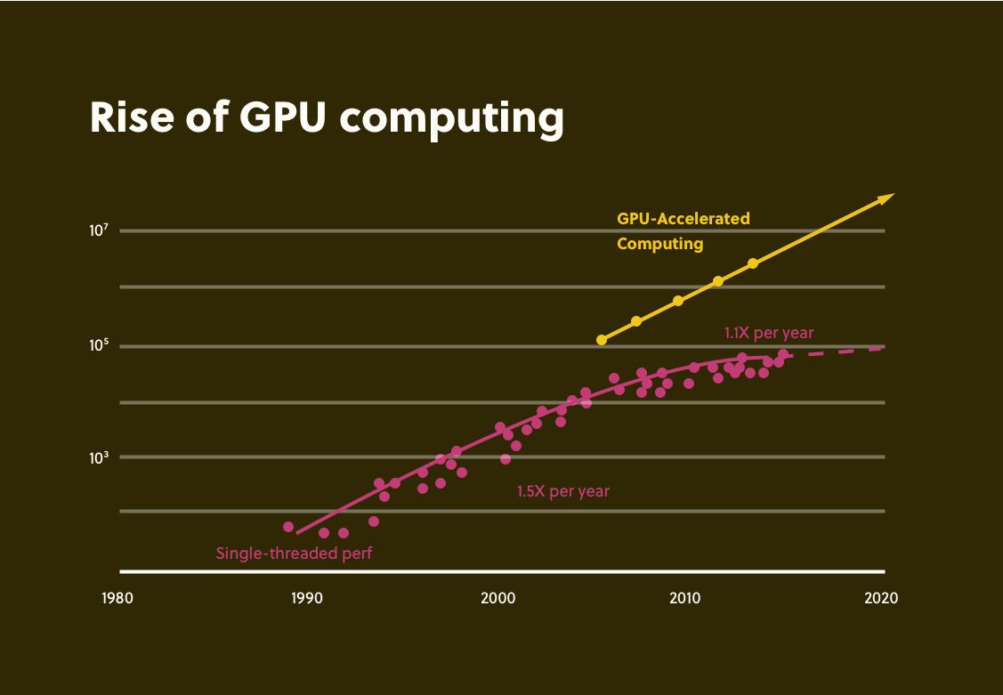 Rise of GPU Computing