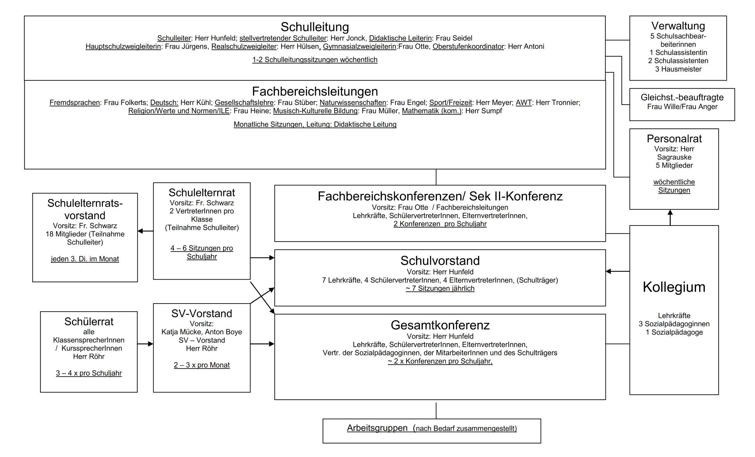Schaubild der Gremienstruktur der KGS Neustadt