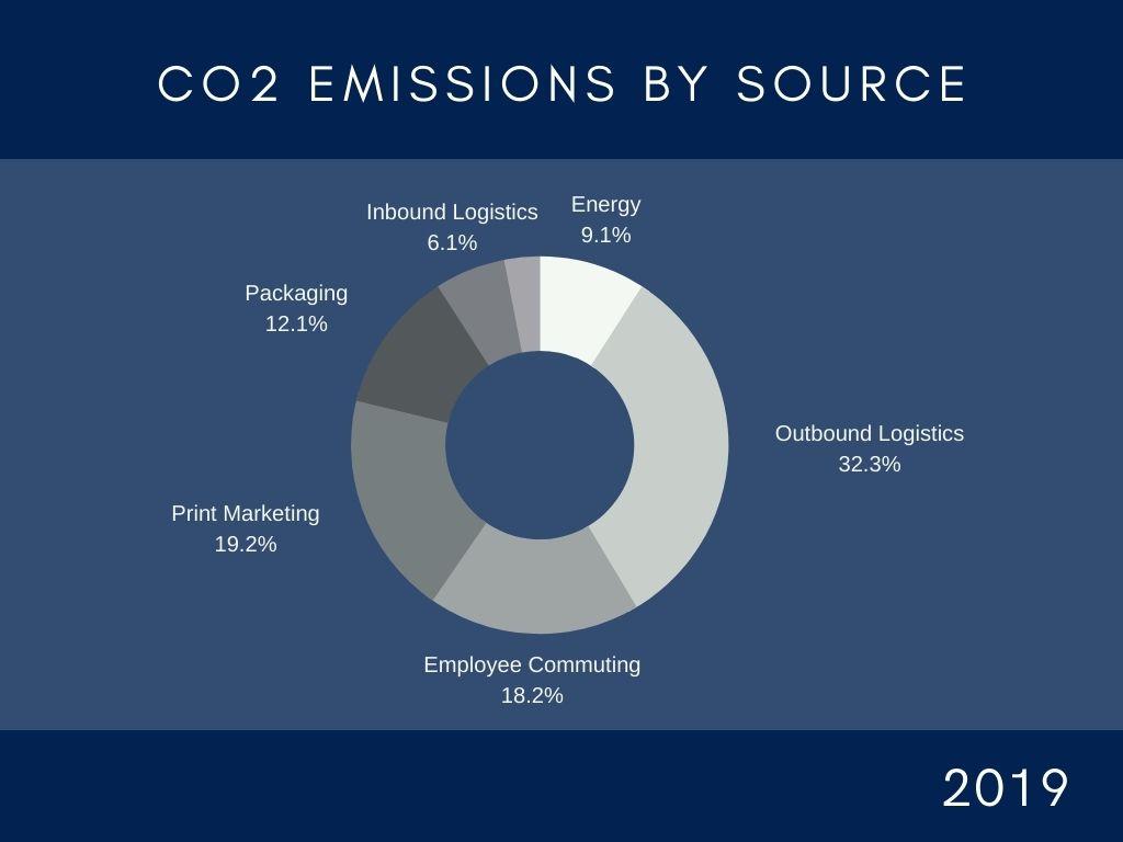 Emissionsquellen.