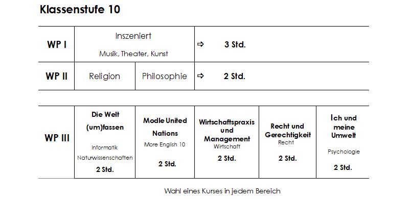 Wahl-Broschüre 10 - Jahrgang 8-10