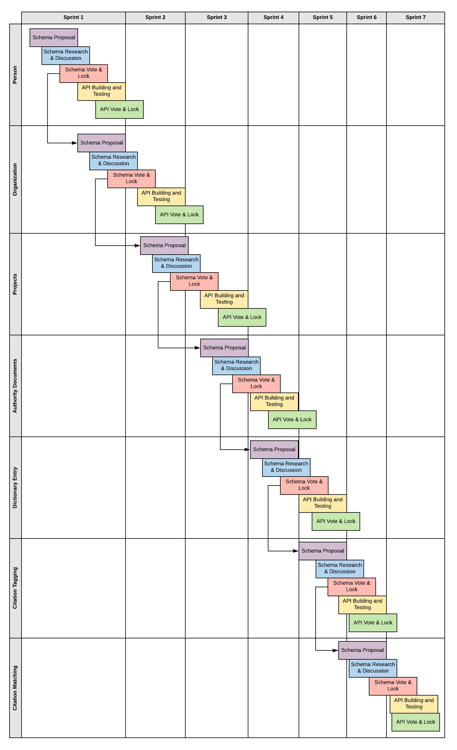 Development Cycle Proposal