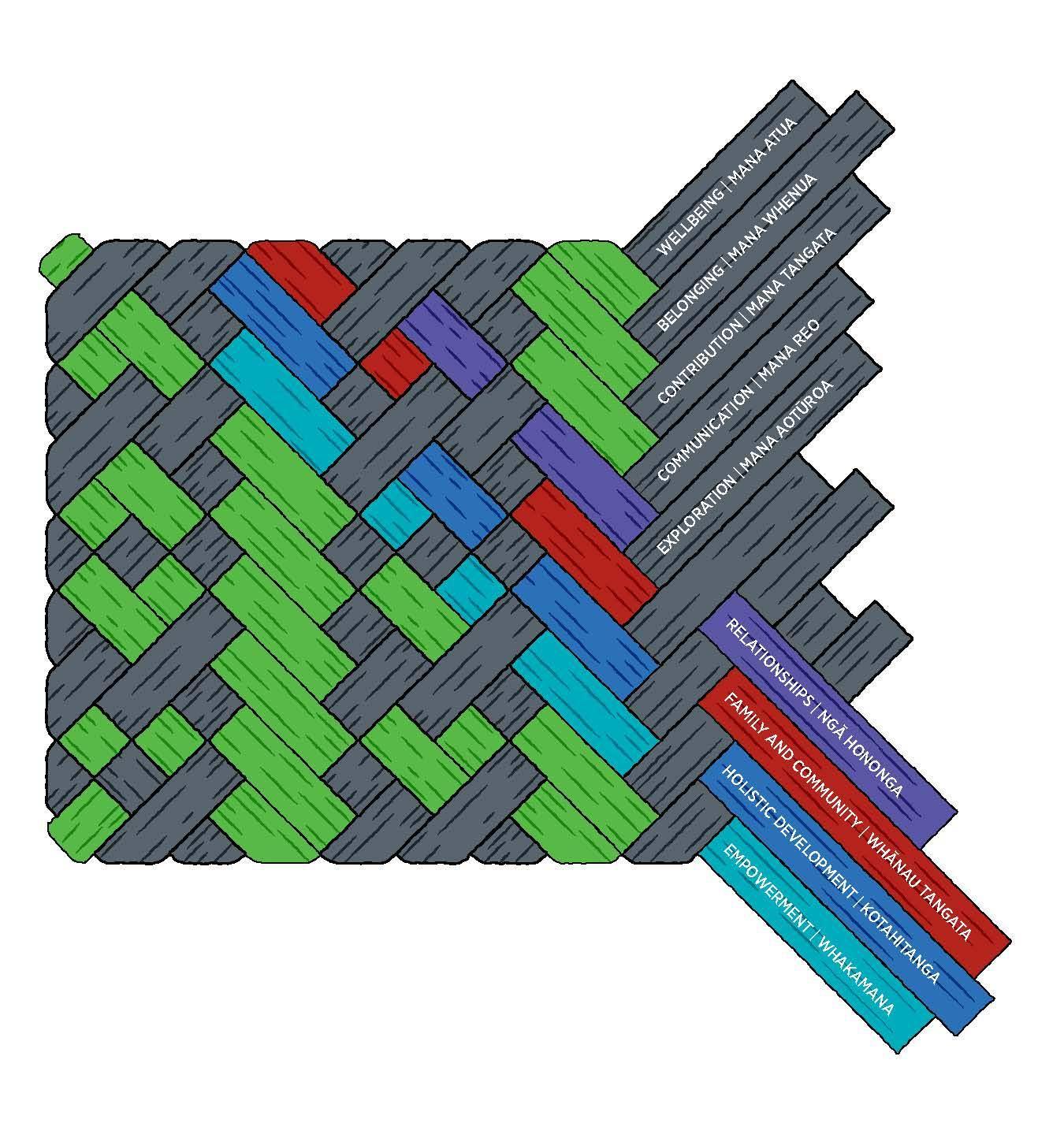 te-whariki-diagram-for-ece-nz