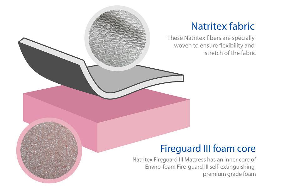 Natritex Fireguard III Mattress illustration