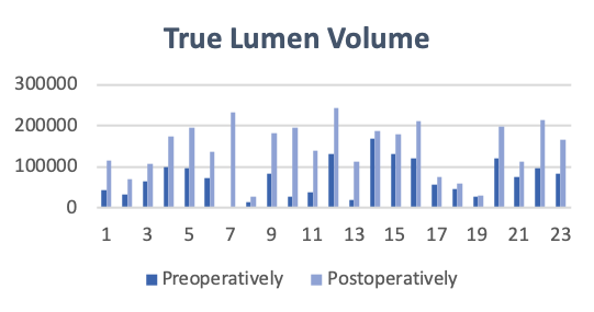 True Lumen Volume following treatment with Multi-Layer Flow Modulating Stent