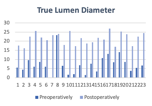 True Lumen Diameter following treatment with Multi-Layer Flow Modulating Stent