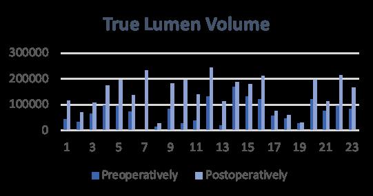 True Lumen Volume following treatment with Multi-Layer Flow Modulating Stent