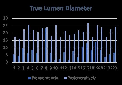 True Lumen Diameter following treatment with Multi-Layer Flow Modulating Stent