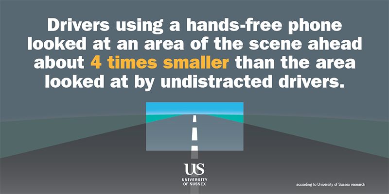 Drivers using a hands-free phone looked at an area of the scene ahead about 4 times smaller than the area looked at by undistracted drivers