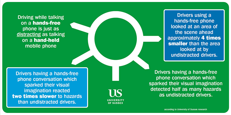 Poster from University of Sussex showing differences between types of driver with mobile phone