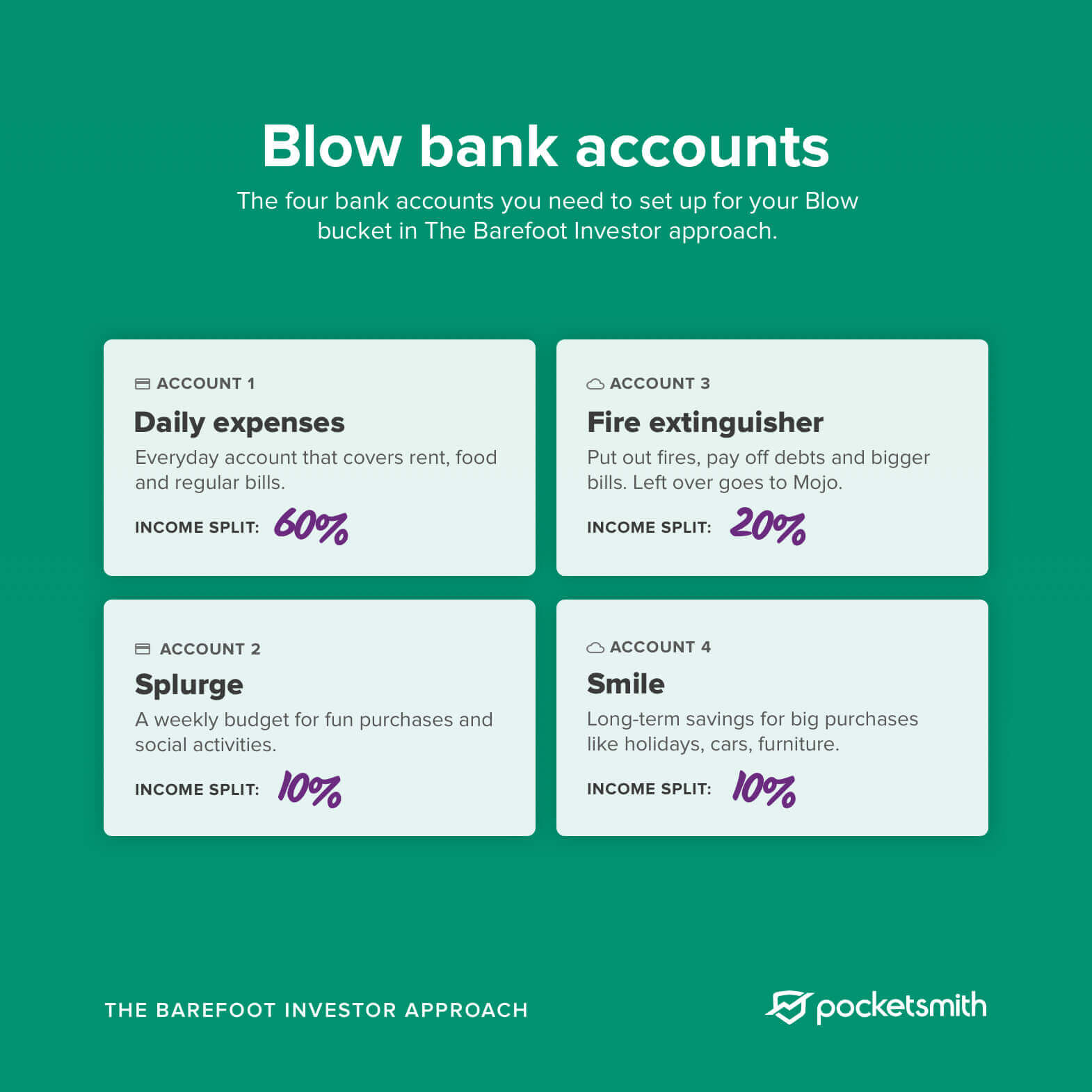 A diagram showing the four bank accounts that need to be set up under the Blow bucket for the Barefoot Investor approach
