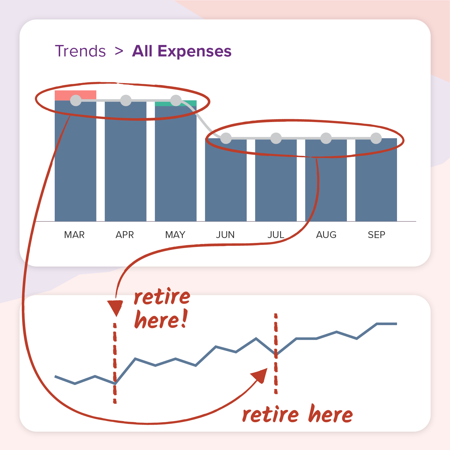 PocketSmith Trends graph showing how living on less means you can retire earlier