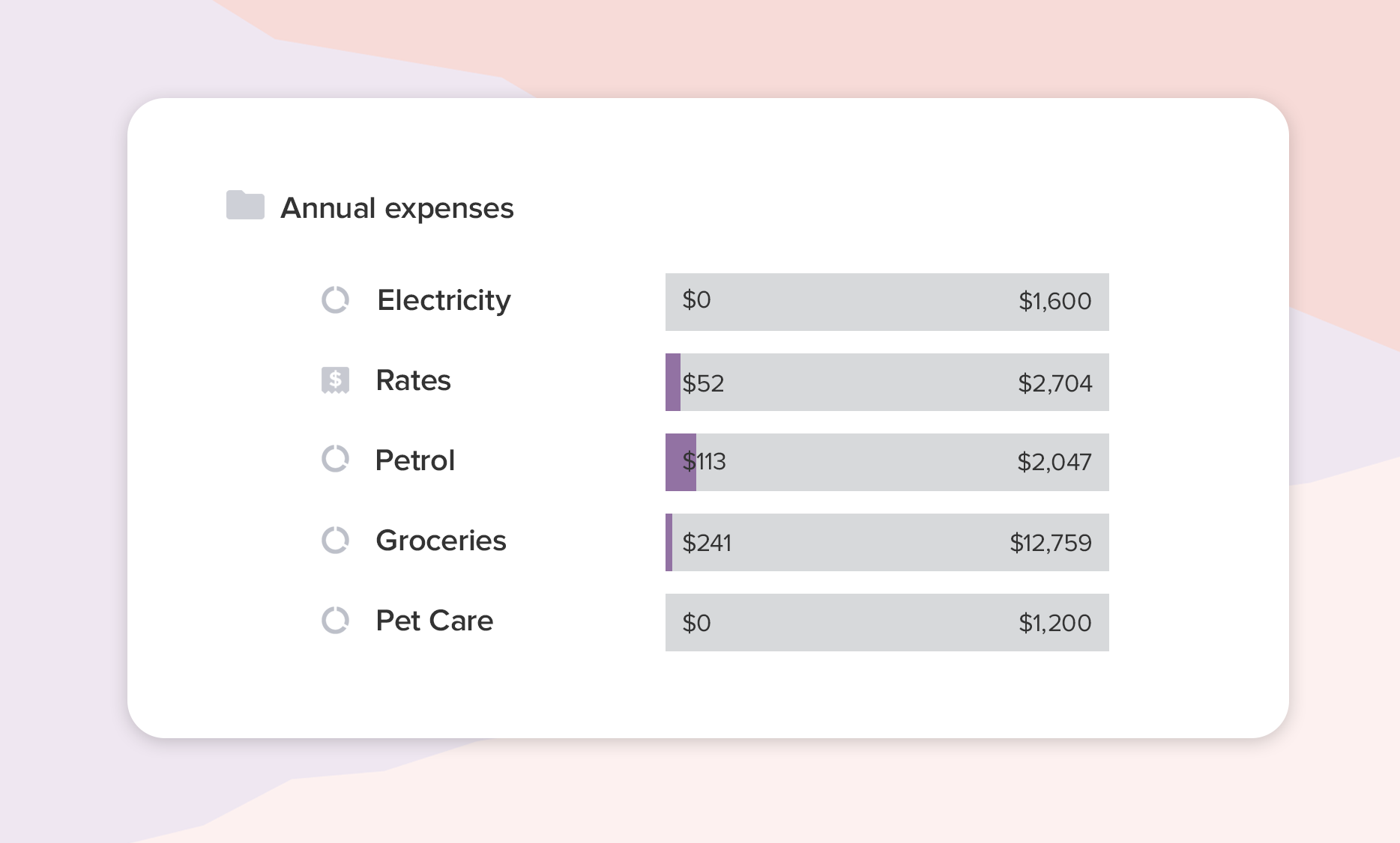 A screenshot of annual expenses budgets in PocketSmith