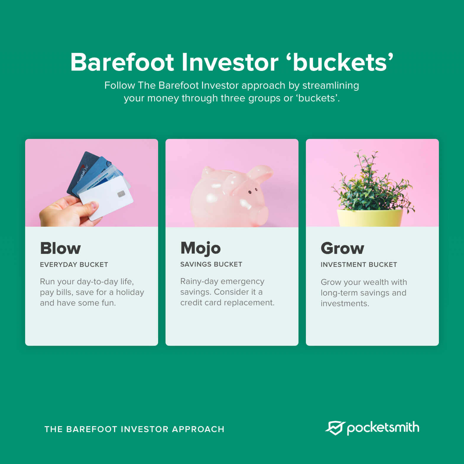 A diagram showing the breakdown of Barefoot Investor buckets - Blow, Mojo and Grow