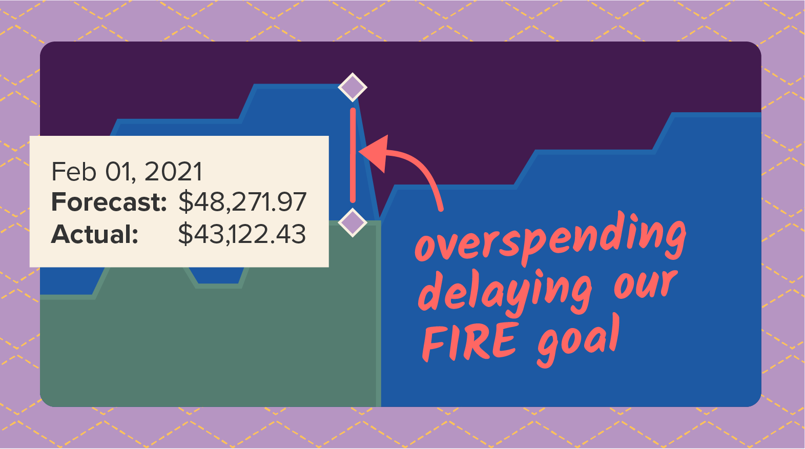 Check your forecast to see if overspending is delaying your FIRE goal