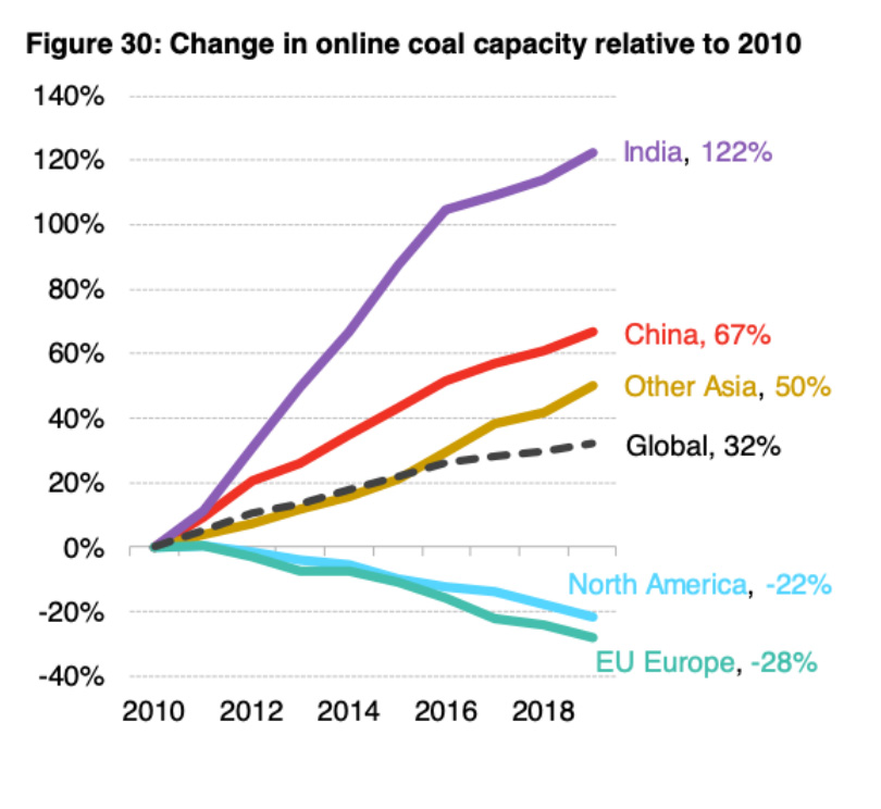 Coal Growth