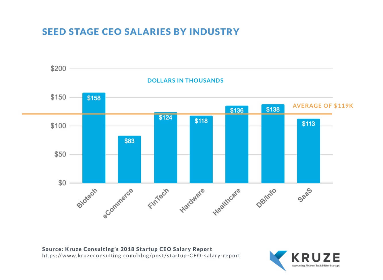 What-the-average-annual-CEO-salary-rate-SAAS-Fintech-or-B2B-CRM-during-the-early-stage-pre-seed-seed-in-SV