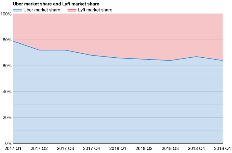 Uber market share and Lyft market share