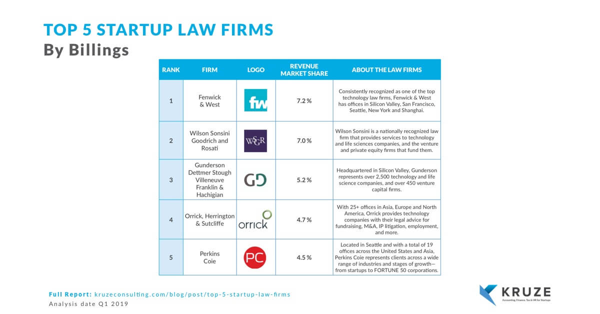 Top5 Startup Law Firms