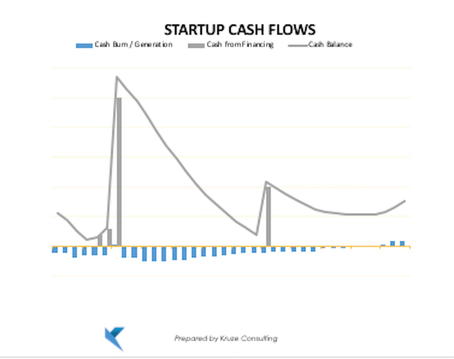 Startup Financial Modeling Tips