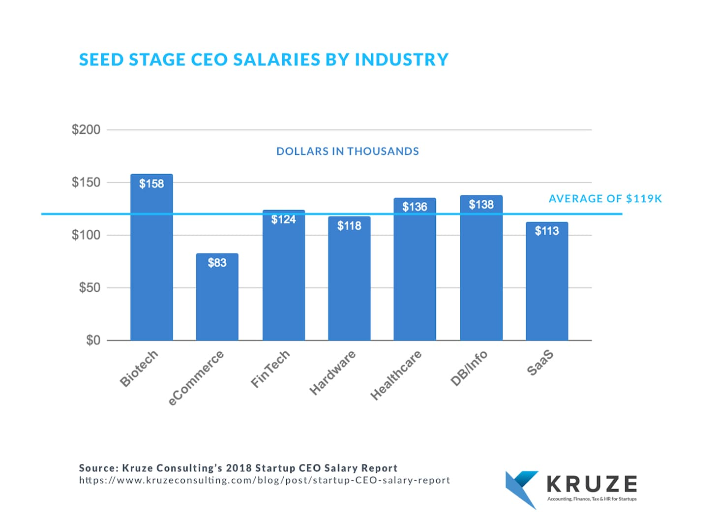 Seed Stage CEO Salaries by Industry