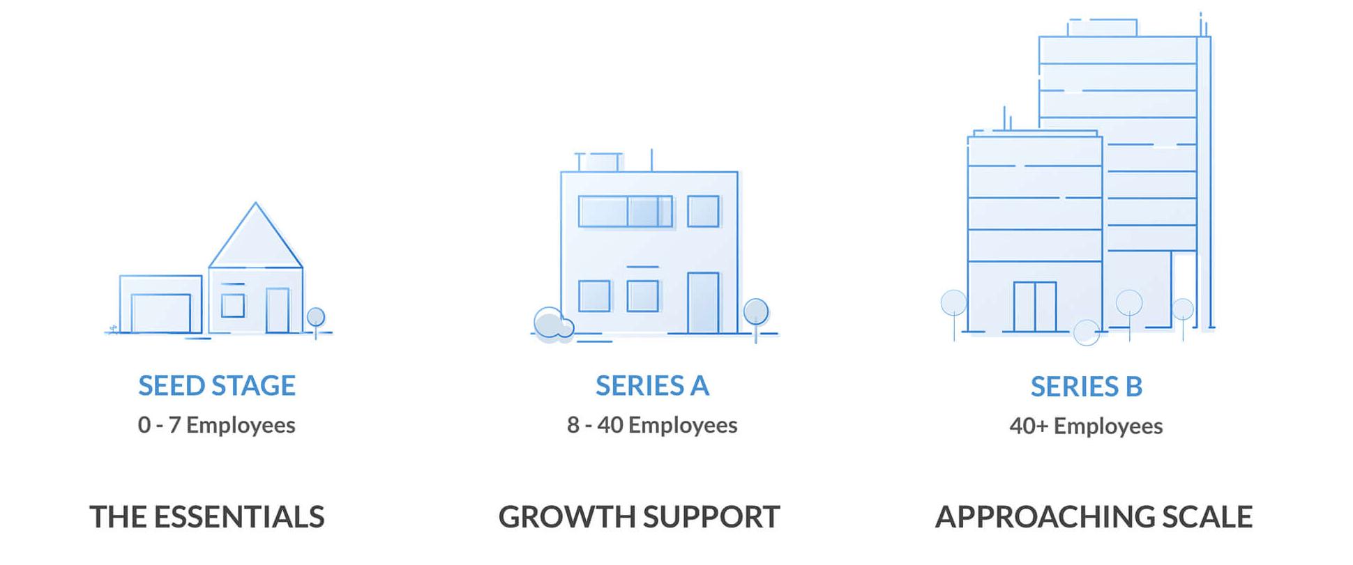 Scaling Startups