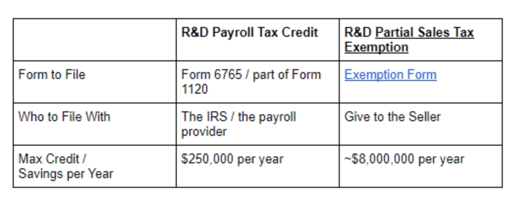 R&D Payroll Tax Credit vs R&D Partial Sales Tax Exemption